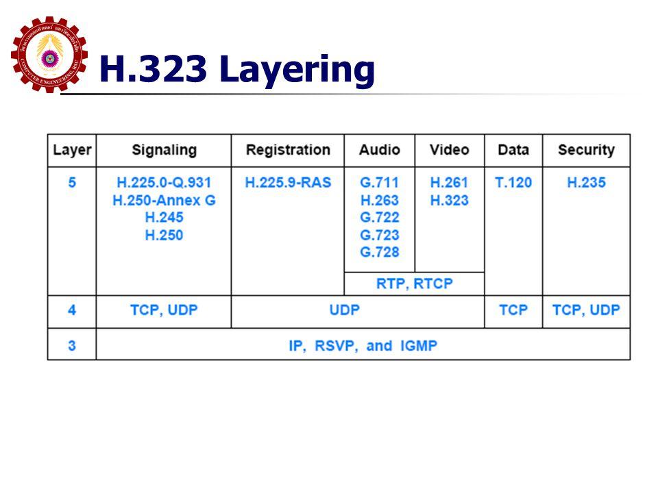 H.323 Layering