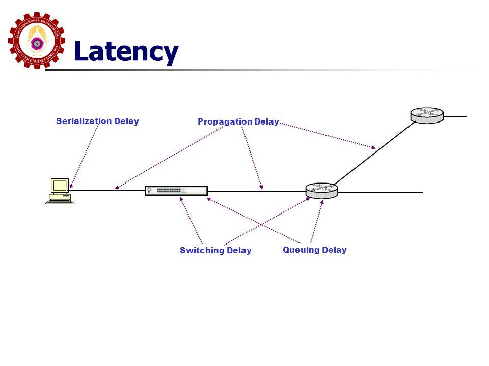 Latency Propagation Delay Switching Delay Queuing Delay Serialization Delay