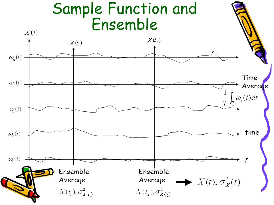 Sample Function and Ensemble Ensemble Average time Ensemble Average Time Average