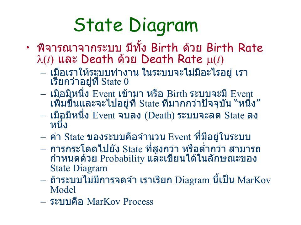 State Diagram พิจารณาจากระบบ มีทั้ง Birth ด้วย Birth Rate (t) และ Death ด้วย Death Rate  (t) – เมื่อเราให้ระบบทำงาน ในระบบจะไม่มีอะไรอยู่ เรา เรียกว่