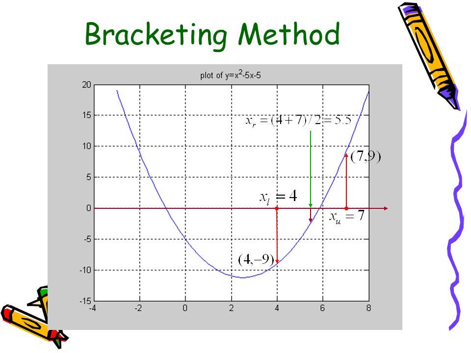 Bracketing Method