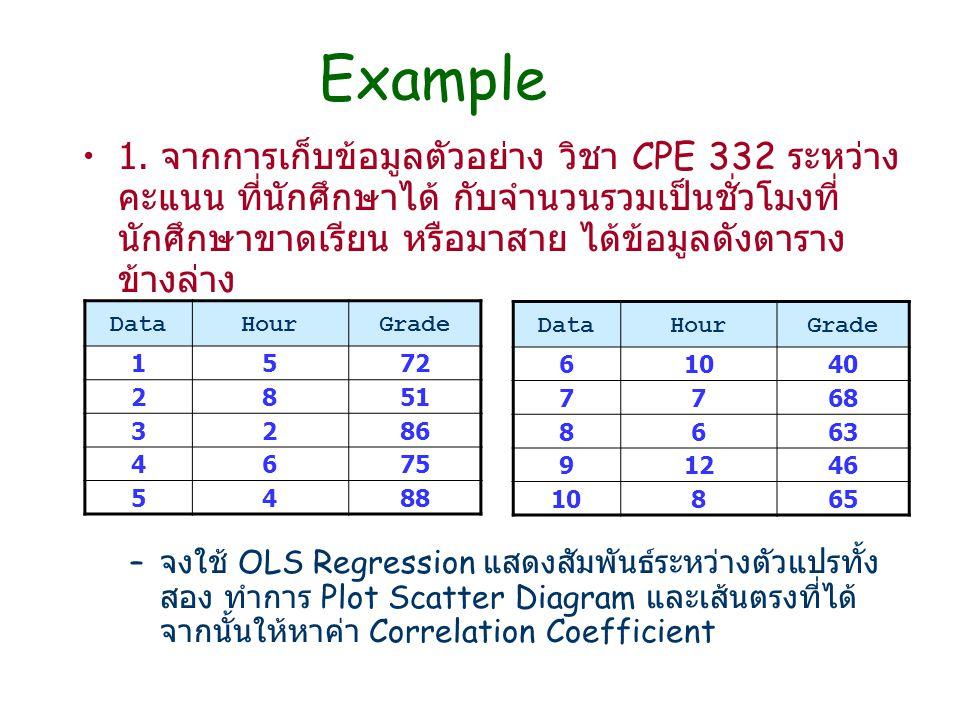 Example 1. จากการเก็บข้อมูลตัวอย่าง วิชา CPE 332 ระหว่าง คะแนน ที่นักศึกษาได้ กับจำนวนรวมเป็นชั่วโมงที่ นักศึกษาขาดเรียน หรือมาสาย ได้ข้อมูลดังตาราง ข
