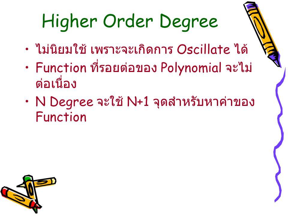 Higher Order Degree ไม่นิยมใช้ เพราะจะเกิดการ Oscillate ได้ Function ที่รอยต่อของ Polynomial จะไม่ ต่อเนื่อง N Degree จะใช้ N+1 จุดสำหรับหาค่าของ Func