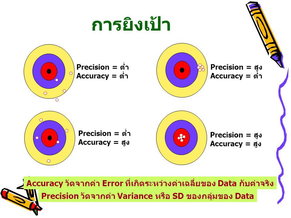 การยิงเป้า Precision = ต่ำ Accuracy = ต่ำ Precision = ต่ำ Accuracy = สูง Precision = สูง Accuracy = ต่ำ Precision = สูง Accuracy = สูง Accuracy วัดจากค่า Error ที่เกิดระหว่างค่าเฉลี่ยของ Data กับค่าจริง Precision วัดจากค่า Variance หรือ SD ของกลุ่มของ Data