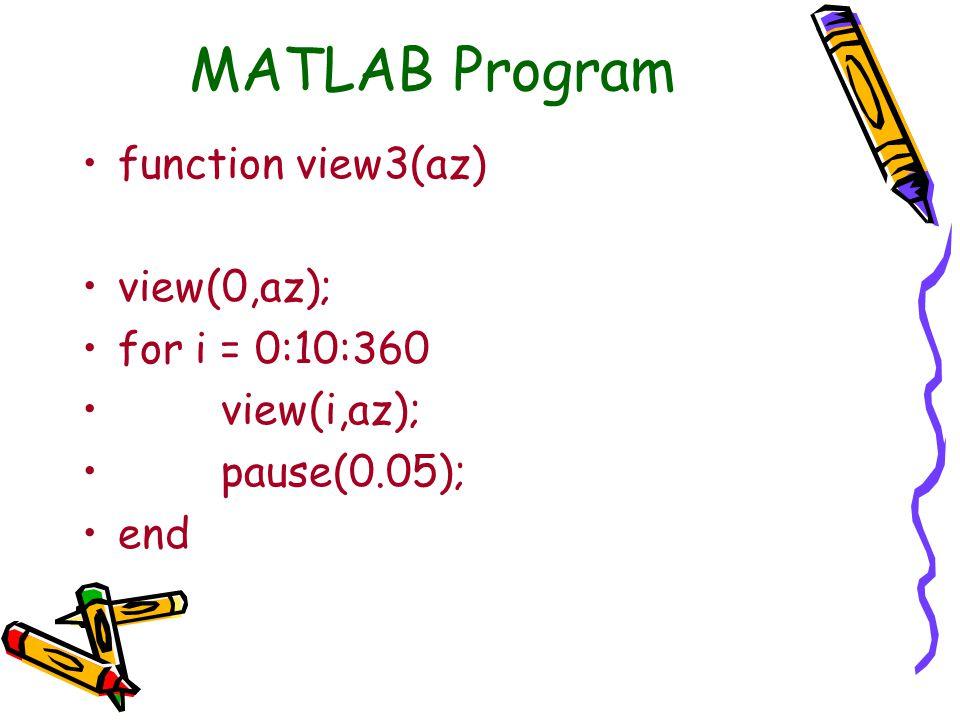 MATLAB Program function view3(az) view(0,az); for i = 0:10:360 view(i,az); pause(0.05); end