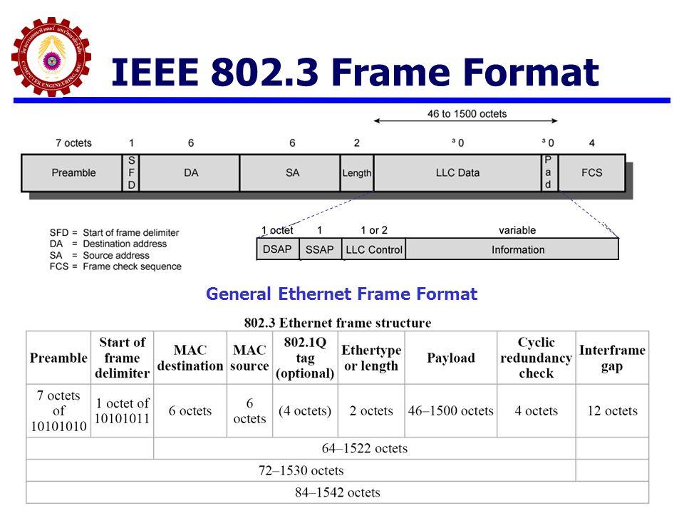 IP over Ethernet ปัญหาในการบรรจุ IP Packet ลงใน Ethernet IEEE 802.3 เมื่อ IP ถูกประกอบส่วนหัวผ่าน LLC Layer โดยส่วนหัวนี้จะประกอบด้วย DSAP และ SSAP และส่วน Control ที่บ่งบอกว่า LLC Frame มี Payload ของ Protocol อะไรอยู่ จากนั้นจึงส่งให้ MAC Layer เพื่อประกอบ MAC Frame มาตรฐานของ LLC มี Code กำหนด IP Packet แต่ไม่มี Code กำหนด ARP Protocol ทำให้เกิดปัญหาในการประกอบ MAC Frame ARP จะต้องใช้ในการประกอบ MAC Frame เพื่อใช้หา MAC Address ของ ปลาย Link ที่ Match กับ IP Address (ของเครื่องปลายทางหรือของ Gateway) ดังนั้น เมื่อมีการ Run ARP มันจะประกอบ LLC Frame ไม่ได้ วิธีแก้ ปรับปรุงมาตรฐาน LLC ใหม่ให้สามารถรองรับ ARP ได้ มีวิธีการของ SNAP แต่ไม่เคยมีการใช้งาน ย้อนกลับไปใช้ Ethernet Frame Type II ซึ่งเป็นมาตรฐานเก่า ไม่มี LLC ปกติ เรามักจะใช้ TCP/IP วางบน Ethernet สำหรับ Network ในองค์กร (คือ Technology ของ Intranet) ดังนั้นจะพบว่า Ethernet Frame ส่วน ใหญ่ที่วิ่งใน LAN จะเป็น Ethernet Type II Switch ปัจจุบัน รับ Ethernet Frame ได้ทั้งสองแบบ เพราะ Switch จะดูแค่ MAC Address ในส่วนหัวของ MAC Frame