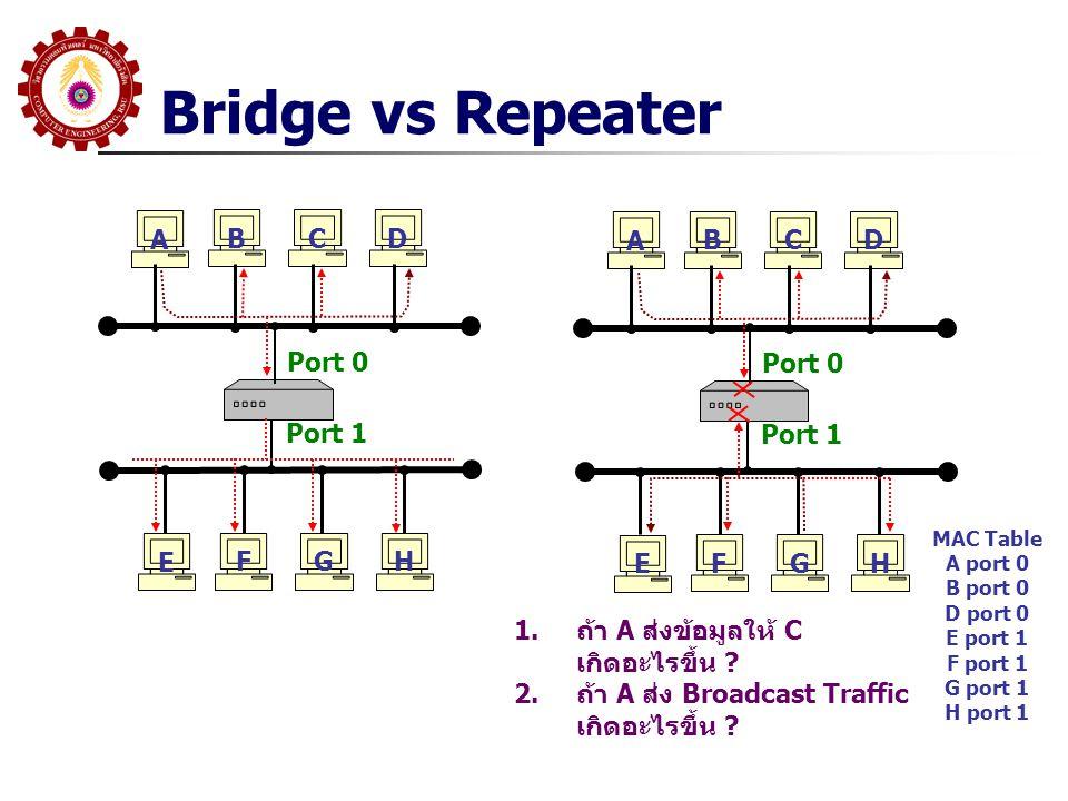 Bridge vs Repeater A B CD E F GH Port 0 Port 1 A B CD E F GH Port 0 Port 1 MAC Table A port 0 B port 0 D port 0 E port 1 F port 1 G port 1 H port 1 1.