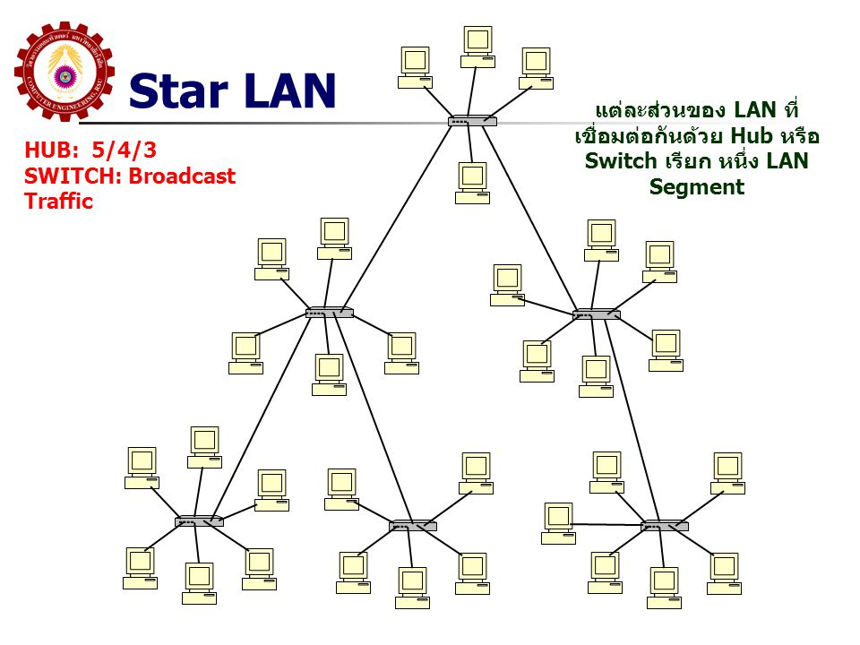 NW Diagram แต่ละส่วนของ LAN ที่ เชื่อมต่อกันด้วย Hub หรือ Switch เรียก หนึ่ง LAN Segment