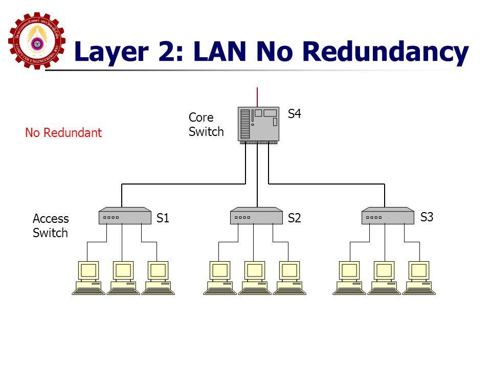 Layer 2: LAN No Redundancy Access Switch S1S2 S3 Core Switch S4 No Redundant