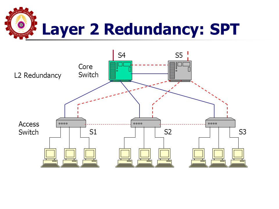Layer 2 Redundancy: SPT Access Switch S1S2S3 Core Switch S4 L2 Redundancy S5