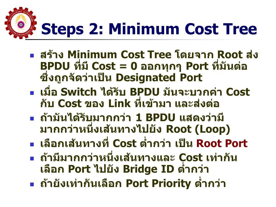 Steps 3: เลือก Designated Port และ Port Blocking เส้นทางที่ไม่ได้ถูกเลือกจะถูกปิด การปิด ทำโดย Blocking Port Port จะถูกปิดด้านเดียว ปิด Port ที่มี Cost สูงกว่าไปยัง Root ถ้าเท่ากัน ปิด Port Switch ที่มี Bridge ID สูงกว่า ถ้าเท่ากัน ปิด Port ที่มี Port ID สูงกว่า Port ID = Port Priority(1 Byte, Default = 128) + Port Number Port ที่เปิดเรียก Designated Port