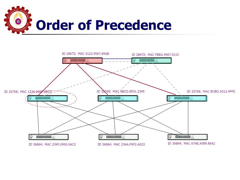 Order of Precedence ID 28672; MAC 0123.4567.89AB ID 28672; MAC FBEA.4567.0110 ID 32768; MAC 1234.0000.ABCD ID 32768; MAC ABCD.EF01.2345ID 32768; MAC BCBD.A012.4FFE ID 36864; MAC 2345.0900.0AC2ID 36864; MAC 234A.F0F2.A023 ID 36864; MAC 67AE.A089.86A2