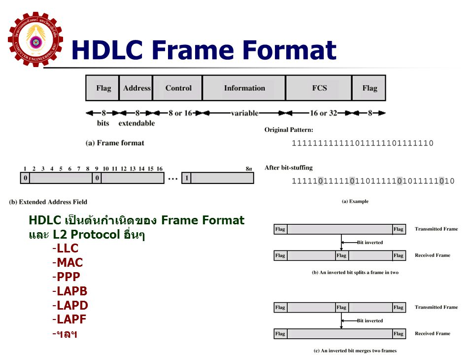 HDLC Frame Format HDLC เป็นต้นกำเนิดของ Frame Format และ L2 Protocol อื่นๆ -LLC -MAC -PPP -LAPB -LAPD -LAPF -ฯลฯ