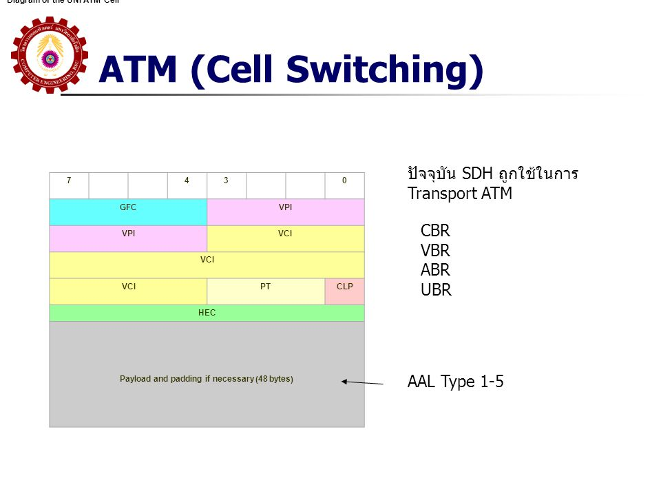 ATM (Cell Switching) CBR VBR ABR UBR Diagram of the UNI ATM Cell 7430 GFCVPI VCI PTCLP HEC Payload and padding if necessary (48 bytes) ปัจจุบัน SDH ถู