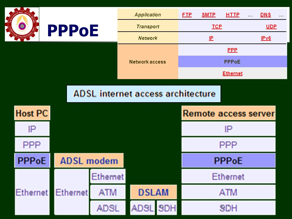 PPPoE ApplicationFTPSMTPHTTP…DNS… TransportTCPUDP NetworkIPIPv6 Network access PPP PPPoE Ethernet