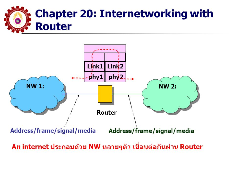 Chapter 20: Internetworking with Router NW 1: NW 2: Router Address/frame/signal/media An internet ประกอบด้วย NW หลายๆตัว เชื่อมต่อกันผ่าน Router phy1