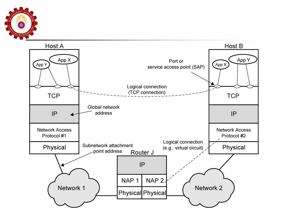 Virtual Network ลักษณะของ Internet Software ได้ถูก ออกแบบมาเพื่อซ่อน Layer ที่อยู่ด้านล่าง Layer ล่างจะเป็นอะไรก็ได้ (ปกติจะเป็น Protocol L2 หรือ L3) ผู้ใช้จะมองไม่เห็นและไม่ต้องสนใจ เพราะ Protocol เหล่านี้ใช้ในการทำ Network Access ใน มุมมองของ Internet Ethernet, HDLC, ppp, X.25, FR, ATM, ฯลฯ ผู้ใช้แค่กำหนด Application ที่จะ Run และกำหนด Internet Address ปลายทางที่จะส่ง การต่อกับ Internet ผู้ใช้เลือก Protocol ที่เหมาะสมที่จะไป เชื่อมต่อกับ Network ที่ต่ออยู่แล้วภายใน Internet L1+L2+(L3) นี่คือ Concept ของ Virtual Network