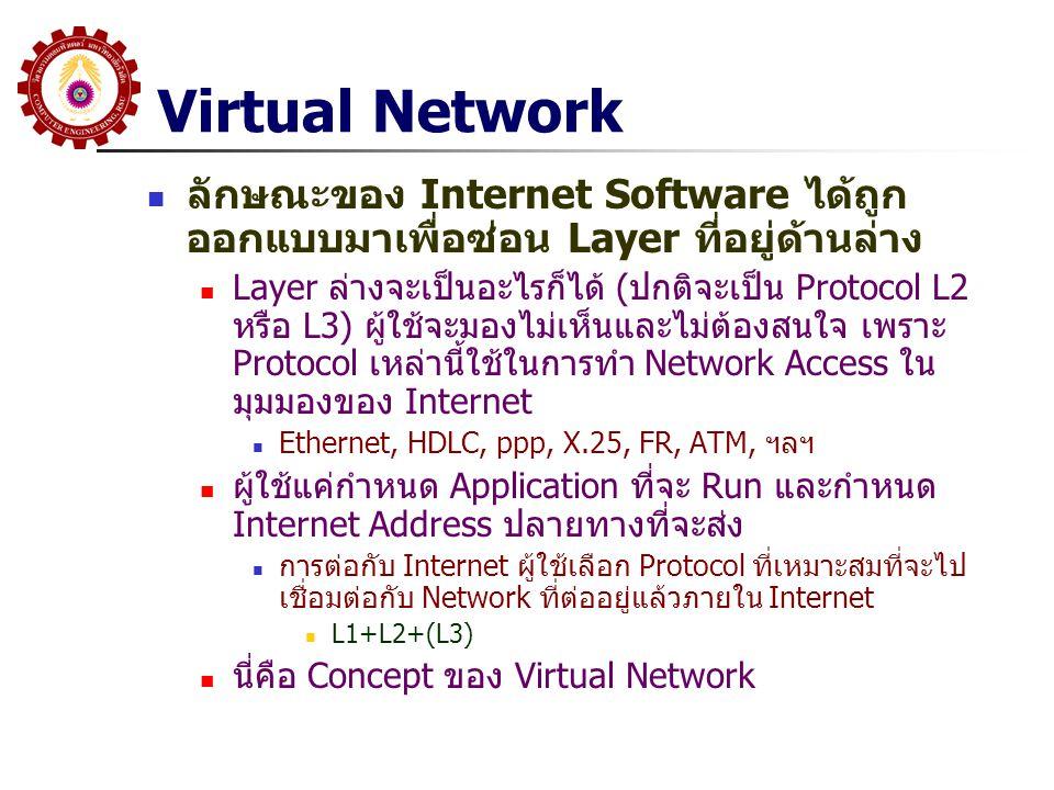 Virtual Network NW 4: NW 3: NW 5: NW 2: NW 6: NW 1: NW 7: NW 8: NW 9: Ethernet FR (LAPD) X.25 x.21 ppp ATM Virtual Network Ethernet FR (LAPD) X.25 x.21 ppp ATM Concept ของ The Internet คือถ้าเราต้องการต่อกับ Internet เราเลือก Network Access Protocol ที่เหมาะสม ทำการเชื่อมต่อกับ Network ที่ต่ออยู่แล้วใน Internet ในทางปฎิบัติ คงไม่มีใครที่อยากให้เราต่อพ่วงด้วย ดังนั้นจึงเกิด ISP (Internet Service Provider) ที่จะรับการเชื่อมต่อดังกล่าว โดยมีการคิดค่าบริการ