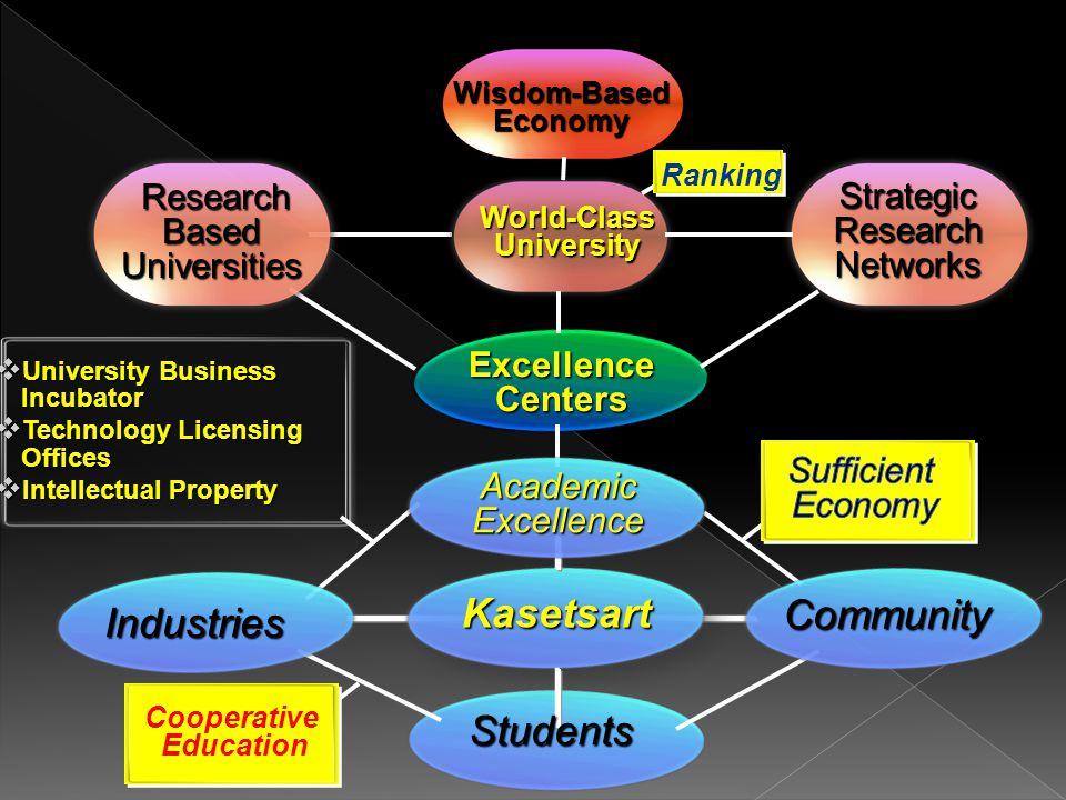 Human Resource Development (Education) Wisdom Based Society Healthcare Bio- Technology AnimationAnimation RoboticsRobotics Engineering Design Nano- Technology Food Security..