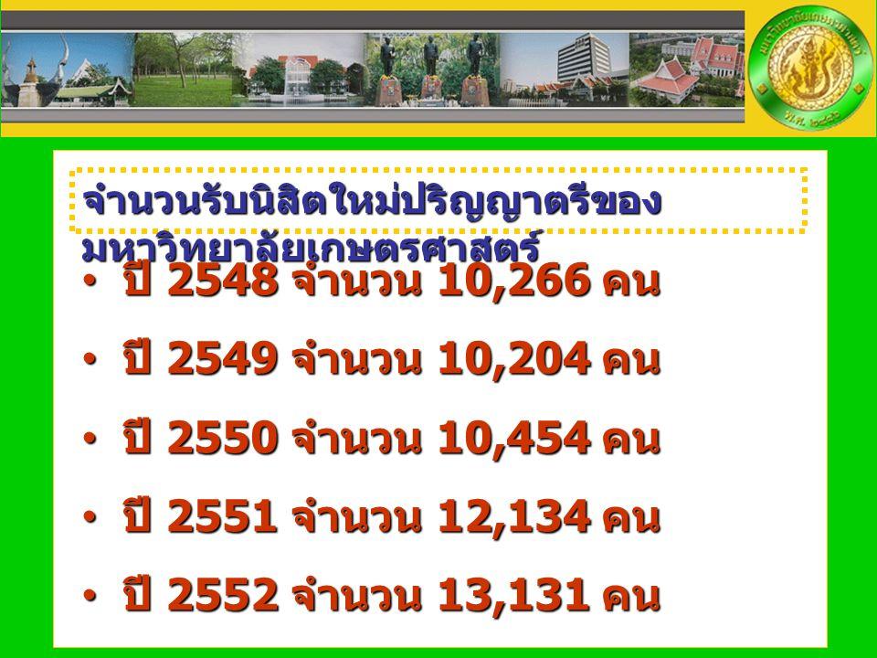 จำนวนรับนิสิตใหม่ปริญญาตรีของ มหาวิทยาลัยเกษตรศาสตร์ ปี 2548 จำนวน 10,266 คน ปี 2548 จำนวน 10,266 คน ปี 2549 จำนวน 10,204 คน ปี 2549 จำนวน 10,204 คน ป