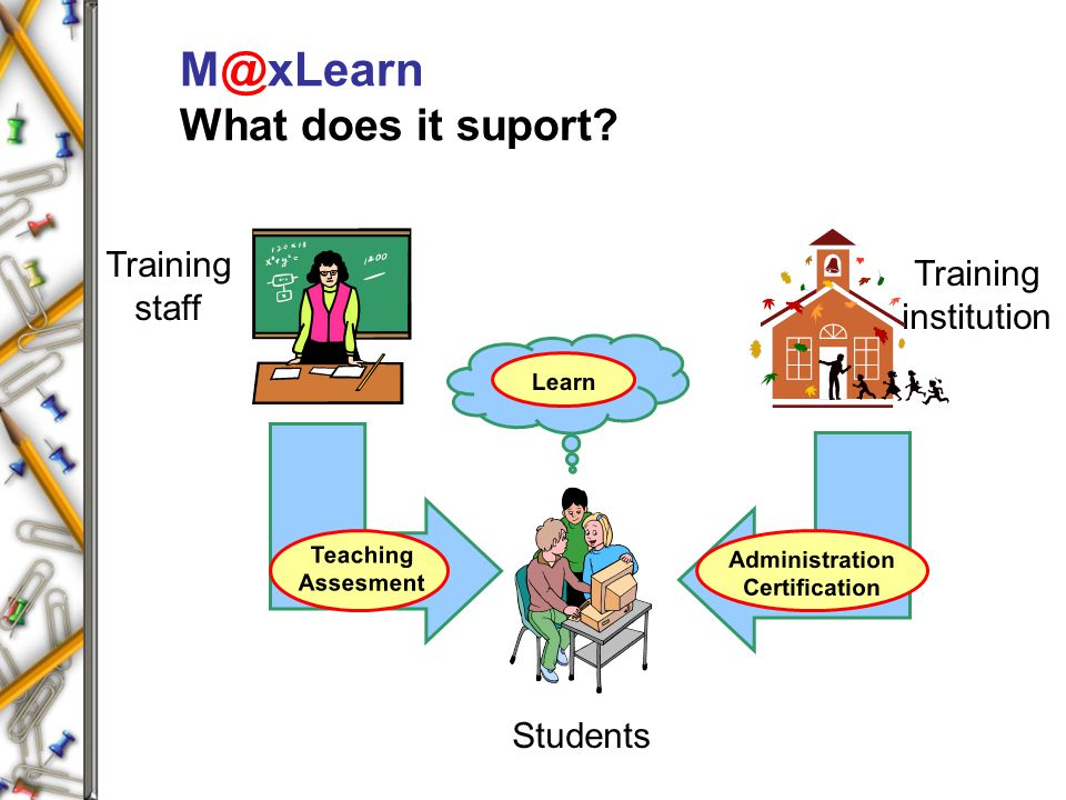 M@xLearn What does it suport? Students Training institution Training staff Teaching Assesment Learn Administration Certification