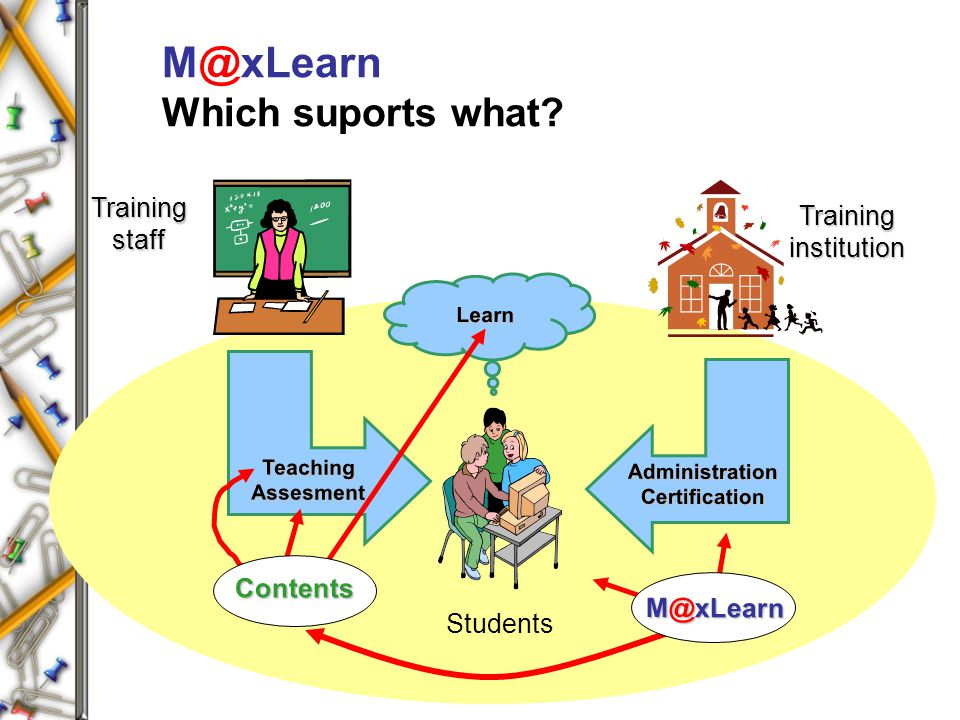M@xLearn Which suports what? AdministrationCertification Training institution Trainingstaff TeachingAssesment Students Learn Contents M@xLearn