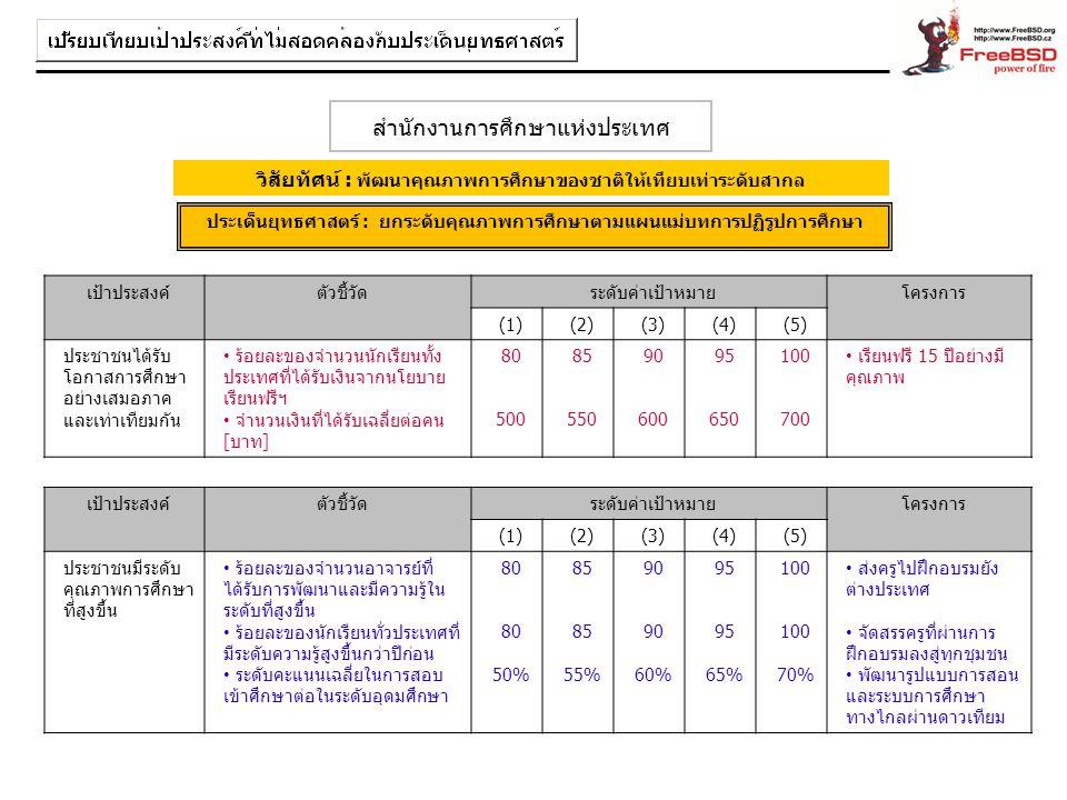 เป้าประสงค์ตัวชี้วัดระดับค่าเป้าหมายโครงการ (1)(1)(2)(2)(3)(3)(4)(4)(5)(5) ประชาชนได้รับ โอกาสการศึกษา อย่างเสมอภาค และเท่าเทียมกัน ร้อยละของจำนวนนักเ