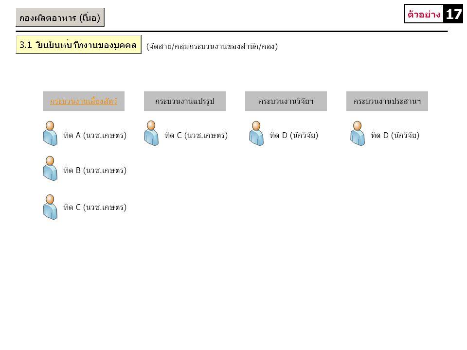ทิด A (นวช.เกษตร) ทิด B (นวช.เกษตร) ทิด C (นวช.เกษตร) ทิด D (นักวิจัย) 17 ตัวอย่าง 3.1 ยืนยันหน้าที่งานของบุคคล (จัดสาย/กลุ่มกระบวนงานของสำนัก/กอง) กร
