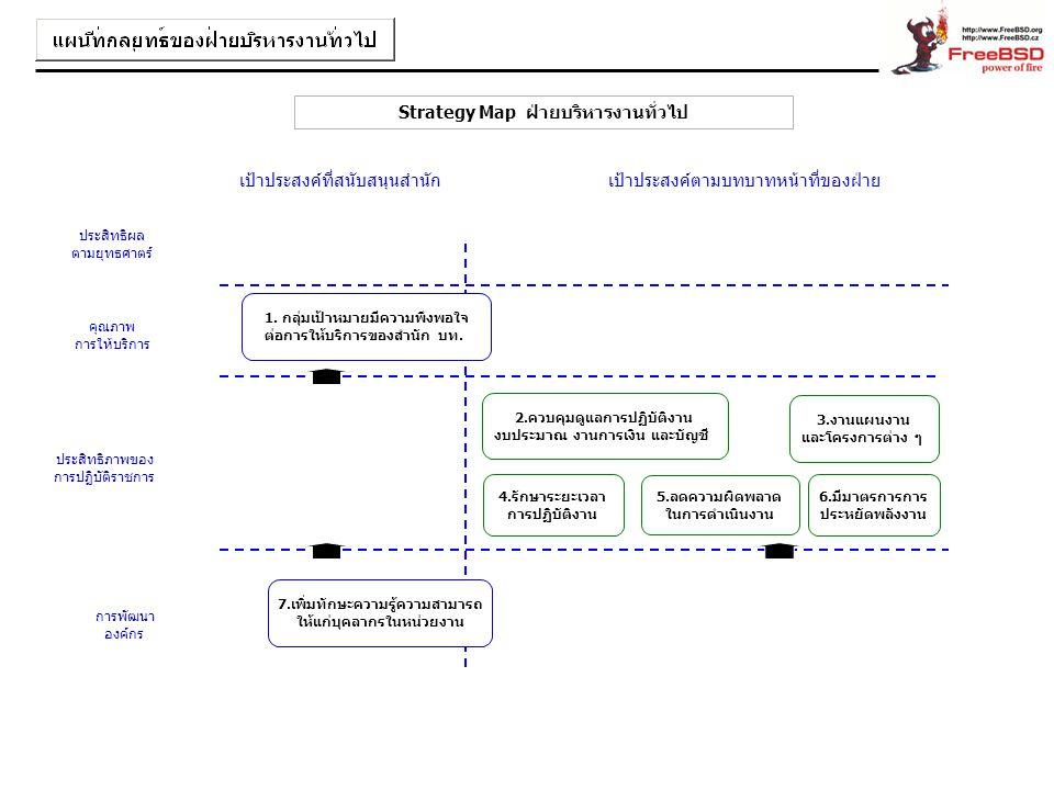 Strategy Map ฝ่ายบริหารงานทั่วไป 5.ลดความผิดพลาด ในการดำเนินงาน 2.ควบคุมดูแลการปฏิบัติงาน งบประมาณ งานการเงิน และบัญชี 3.งานแผนงาน และโครงการต่าง ๆ ปร
