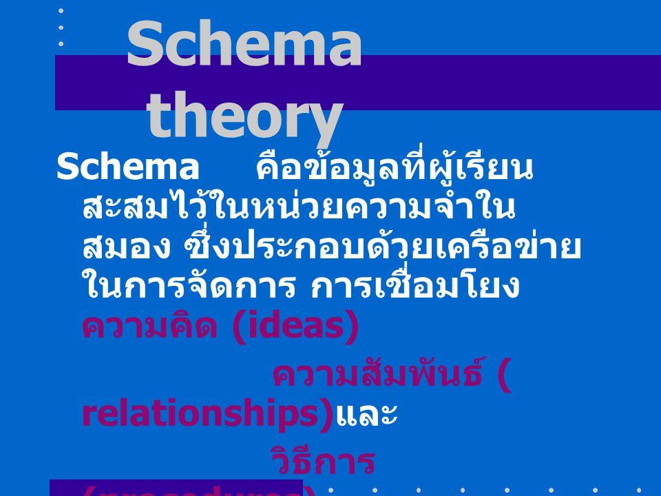 Schema theory Schema คือข้อมูลที่ผู้เรียน สะสมไว้ในหน่วยความจำใน สมอง ซึ่งประกอบด้วยเครือข่าย ในการจัดการ การเชื่อมโยง ความคิด (ideas) ความสัมพันธ์ (