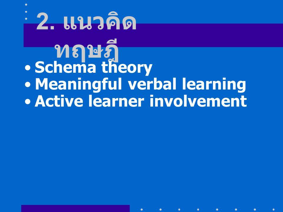 Schema theory Schema คือข้อมูลที่ผู้เรียน สะสมไว้ในหน่วยความจำใน สมอง ซึ่งประกอบด้วยเครือข่าย ในการจัดการ การเชื่อมโยง ความคิด (ideas) ความสัมพันธ์ ( relationships) และ วิธีการ (procedures)