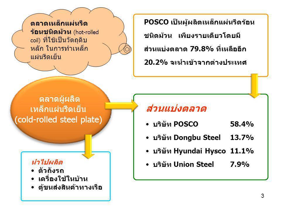 3 ตลาดผู้ผลิต เหล็กแผ่นรีดเย็น (cold-rolled steel plate) ส่วนแบ่งตลาด บริษัท POSCO 58.4% บริษัท Dongbu Steel 13.7% บริษัท Hyundai Hysco 11.1% บริษัท U