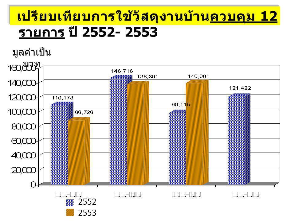 มูลค่าเป็น บาท 2552 2553 เปรียบเทียบการใช้วัสดุงานบ้านควบคุม 12 รายการ ปี 2552- 2553