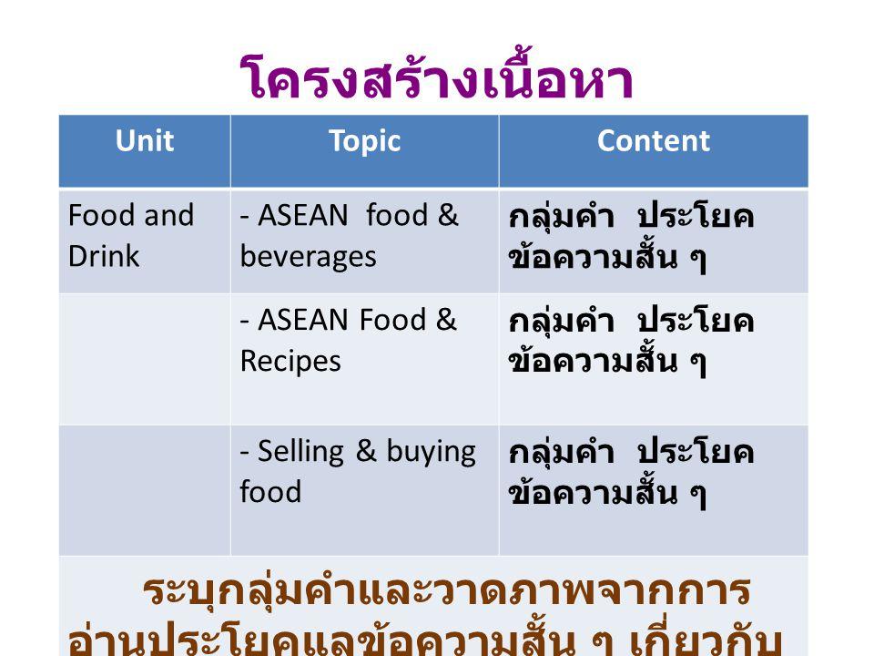 โครงสร้างเนื้อหา UnitTopicContent Food and Drink - ASEAN food & beverages กลุ่มคำ ประโยค ข้อความสั้น ๆ - ASEAN Food & Recipes กลุ่มคำ ประโยค ข้อความสั้น ๆ - Selling & buying food กลุ่มคำ ประโยค ข้อความสั้น ๆ ระบุกลุ่มคำและวาดภาพจากการ อ่านประโยคแลข้อความสั้น ๆ เกี่ยวกับ อาหารและเครื่องดื่มของประเทศใน กลุ่มอาเซียน