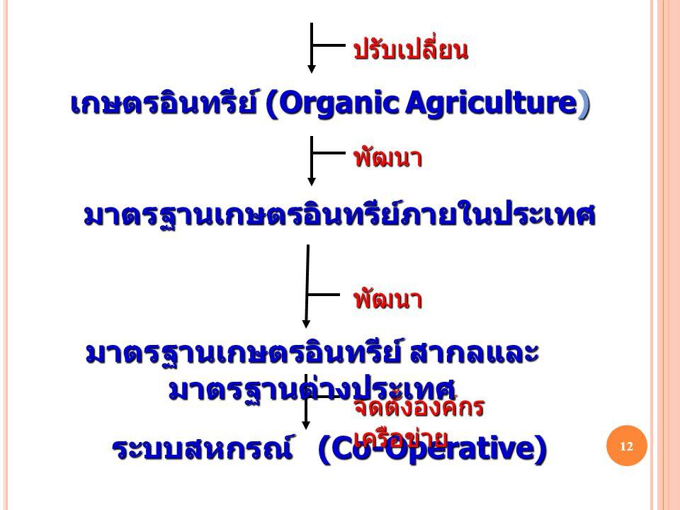 11 กระบวนการดำเนินการปรับเปลี่ยน เกษตรกรรมเชิงเดี่ยว หรือเกษตรเคมี (Chemical Agriculture) เกษตรทฤษฎีใหม่หรือเกษตรผสมผสาน (Integrated Farming) เกษตรปลอ