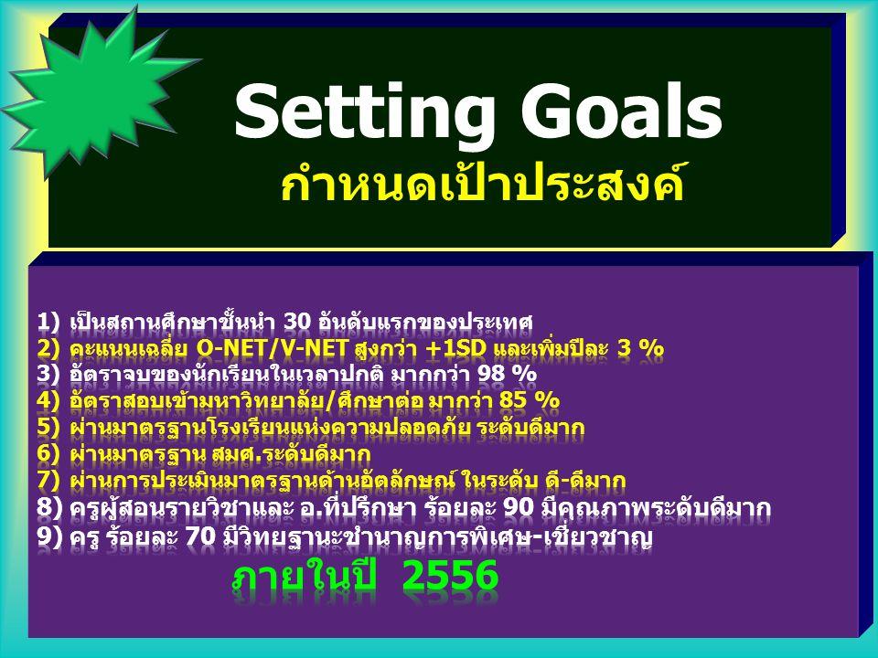 กำหนดเป้าหมายความสำเร็จ และมุ่งมั่นนำการเปลี่ยนแปลง สู่องค์กร.. (ผู้นำการเปลี่ยนแปลง) 2 Sense of Excellent V.S Sense of Survival... ต้อง....มุ่งสัมฤทธ