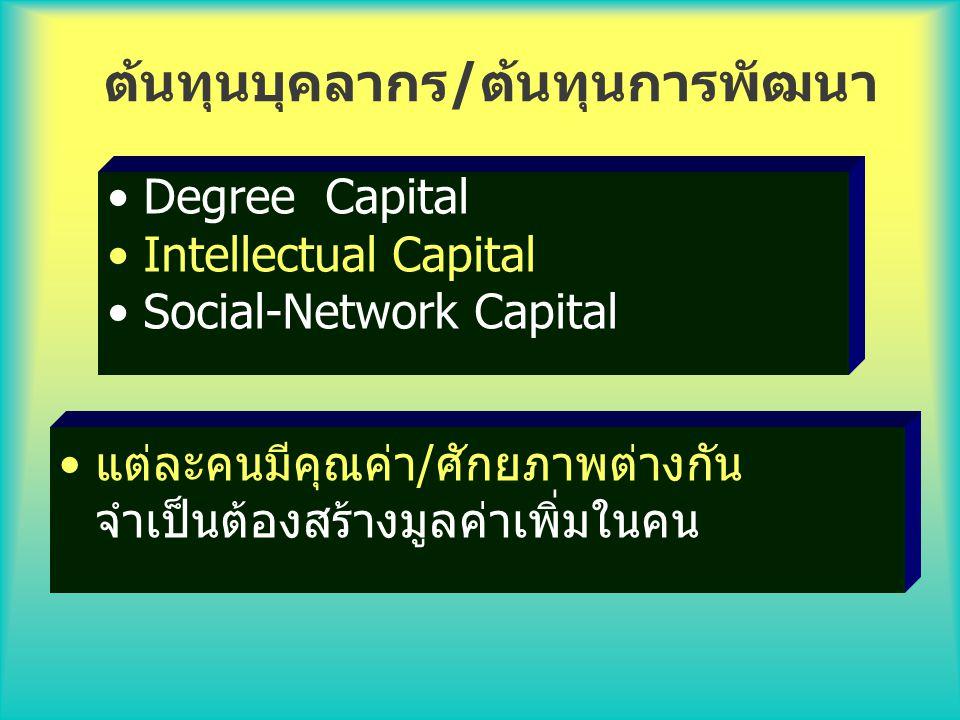 บุคลากรในสังกัด(Man) : Learning & Growth Money Material Management (แนว ดำเนินการ และฐานข้อมูล) สร้างความพร้อม ด้านทรัพยากร เพื่อการพัฒนางาน 7