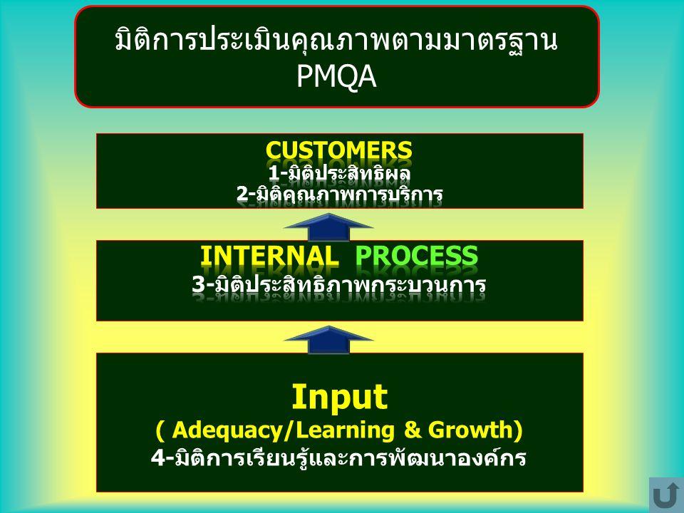 Input ( Adequacy/Learning & Growth) 4-มิติการเรียนรู้และการพัฒนาองค์กร มิติการประเมินคุณภาพตามมาตรฐาน PMQA