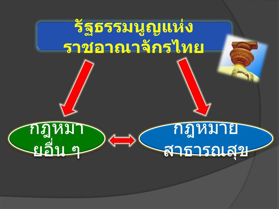 กฎหมาย สาธารณสุข รัฐธรรมนูญแห่ง ราชอาณาจักรไทย กฎหมา ยอื่น ๆ