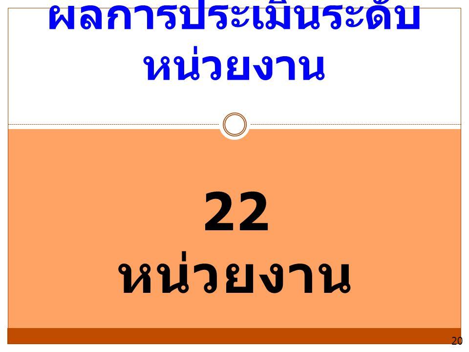22 หน่วยงาน ผลการประเมินระดับ หน่วยงาน 20