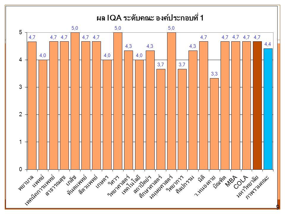 ตัวชี้วัดที่ 2.14 จำนวนนักศึกษานานาชาติระดับ ปริญญาตรี 50