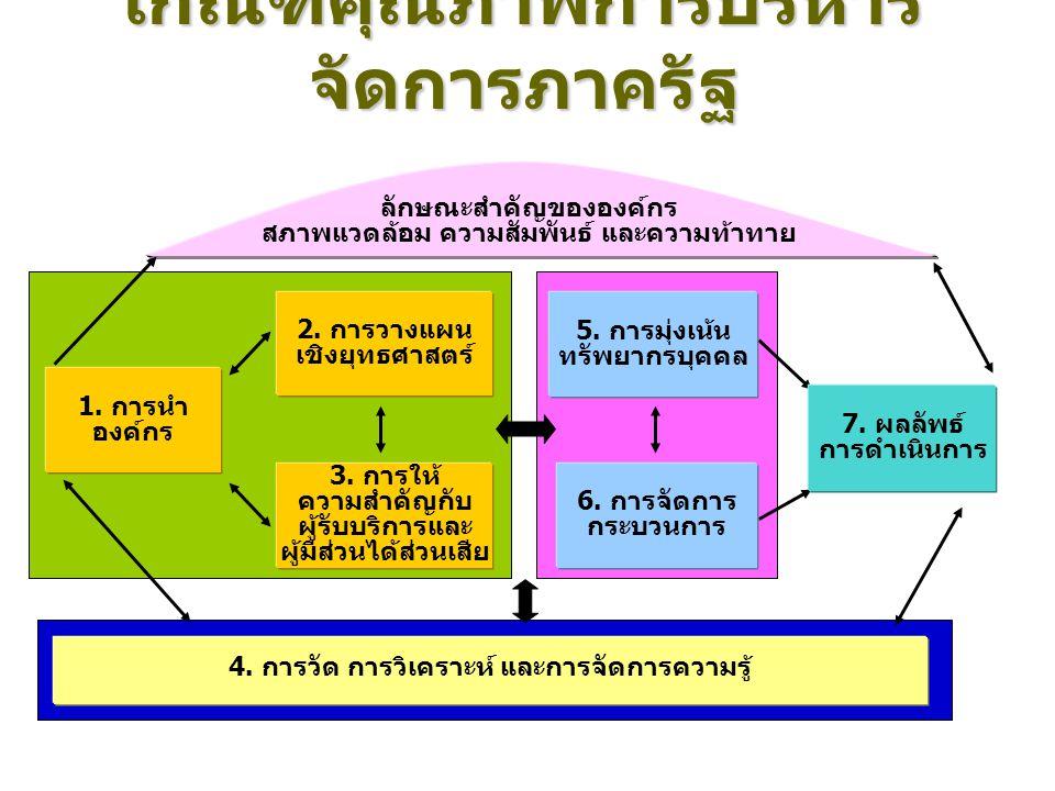 เกณฑ์ของความเป็นเลิศ Driver Triad Work Core 4.Measurement, Analysis, and Knowledge Management 7.