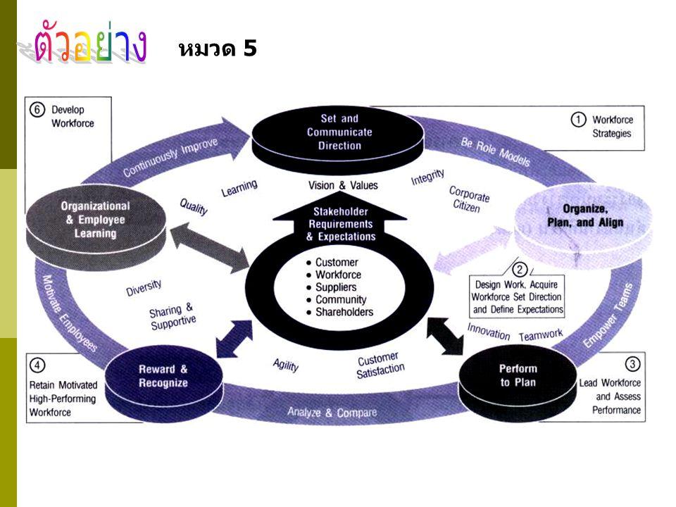 ขั้นตอนที่ 1 กำหนดกลยุทธ์ด้านทรัพยากรบุคคล (Workforce Strategies) เป็นขั้นตอนการกำหนดเป้าทรัพยากรบุคคล และวิธีการใช้ เพื่อตอบสนองต่อ วัตถุประสงค์เชิงกลยุทธ์ของบริษัท (แสดง integration กับหมวดที่ 2) ขั้นตอนที่ 2 การออกแบบระบบงาน การสรรหาบุคลากร การกำหนดทิศทาง และเป้าหมาย เป็นขั้นตอนการกำหนดรายละเอียดของงาน การสรรหาได้มา ซึ่งบุคลากรที่มีคุณสมบัติและความรู้ความสามารถที่ต้องการ การกำหนด ทิศทางและผลการดำเนินงานที่คาดหวังจากบุคลากรทุกระดับ ขั้นตอนที่ 3 การโน้มนำและการประเมินผลการดำเนินงาน เป็นขั้นตอนการ ให้ความรู้ที่จำเป็นต่างๆ ให้แก่พนักงาน การกระจายอำนาจโดยผ่านการ ร่วมมือกันเป็นทีม (team-based structure ) และการติดตามประเมินผล การดำเนินงาน ผ่านระบบการวัดและการประเมินผลงาน ขั้นตอนที่ 4 การรักษาสร้างขวัญกำลังใจสำหรับผู้มีผลงานดี โดยจัดให้มี ระบบยกย่องชมเชย และให้รางวัล ค่าตอบแทนเพื่อสร้างขวัญกำลังใจและ รักษาไว้ซึ่งบุคลากรที่มีผลงานดีเด่น ขั้นตอนที่ 5 การพัฒนาบุคลากร เพื่อสร้างบุคลากรที่มีสมรรถนะและขีด ความสามารถสูง