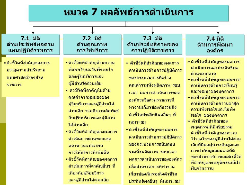 หมวด 7 ผลลัพธ์การดำเนินการ 7.3 มิติ ด้านประสิทธิภาพของ การปฏิบัติราชการ 7.1 มิติ ด้านประสิทธิผลตาม แผนปฏิบัติราชการ 7.2 มิติ ด้านคุณภาพ การให้บริการ 7.4 มิติ ด้านการพัฒนา องค์กร ตัวชี้วัดที่สำคัญของผลการ ดำเนินการด้านงบประมาณ และการเงิน รวมถึงการ ควบคุมและการลดค่าใช้จ่าย ตัวชี้วัดที่สำคัญด้านความ รับผิดชอบด้านการเงินทั้ง ภายในและภายนอก ตัวชี้วัดที่สำคัญด้านการ ปฏิบัติตามกฎ ระเบียบ ข้อบังคับ และกฎหมาย ตัวชี้วัดที่สำคัญด้านการเป็น องค์กรที่ดีในการสนับสนุน ชุมชนที่สำคัญ