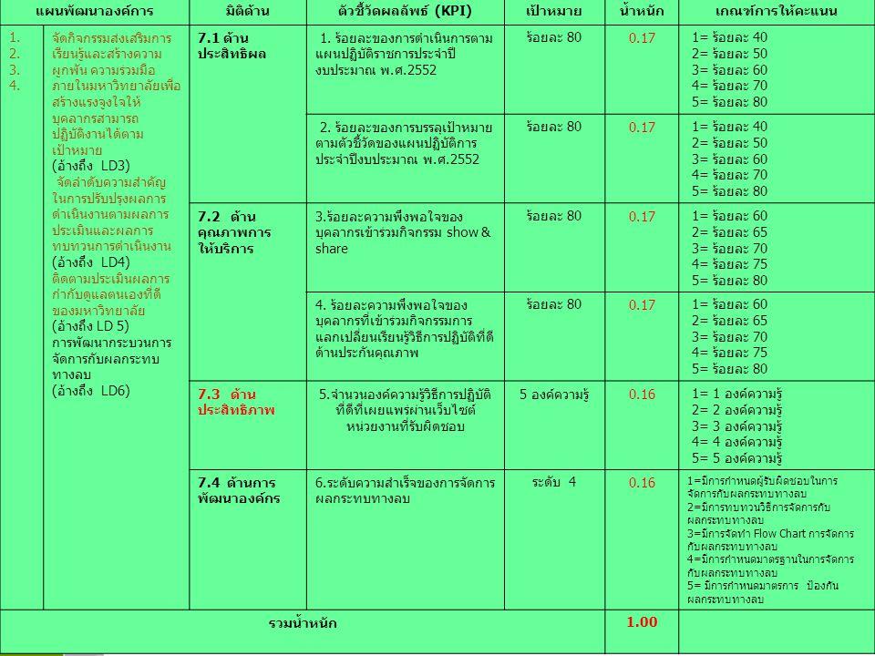 www.themegallery.com LOGO แผนพัฒนาองค์การมิติด้านตัวชี้วัดผลลัพธ์ (KPI)เป้าหมายน้ำหนักเกณฑ์การให้คะแนน 1. 2. 3. 4. จัดกิจกรรมส่งเสริมการ เรียนรู้และสร