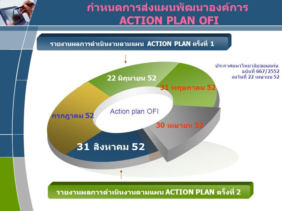 www.themegallery.com LOGO กรกฎาคม 52 22 มิถุนายน 52 31 พฤษภาคม 52 31 สิงหาคม 52 30 เมษายน 52 กำหนดการส่งแผนพัฒนาองค์การ ACTION PLAN OFI รายงานผลการดำเนินงานตามแผน ACTION PLAN ครั้งที่ 1 Action plan OFI รายงานผลการดำเนินงานตามแผน ACTION PLAN ครั้งที่ 2 ประกาศมหาวิทยาลัยขอนแก่น ฉบับที่ 667/2552 ลงวันที่ 22 เมษายน 52
