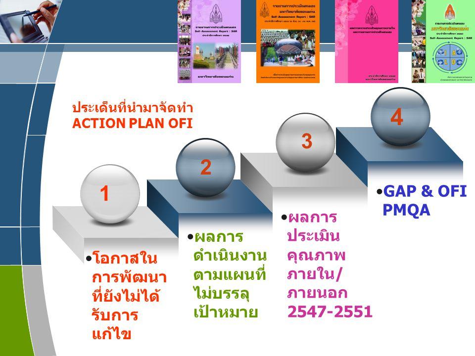 www.themegallery.com LOGO 1 2 3 โอกาสใน การพัฒนา ที่ยังไม่ได้ รับการ แก้ไข ผลการ ดำเนินงาน ตามแผนที่ ไม่บรรลุ เป้าหมาย ผลการ ประเมิน คุณภาพ ภายใน/ ภายนอก 2547-2551 ประเด็นที่นำมาจัดทำ ACTION PLAN OFI 4 GAP & OFI PMQA