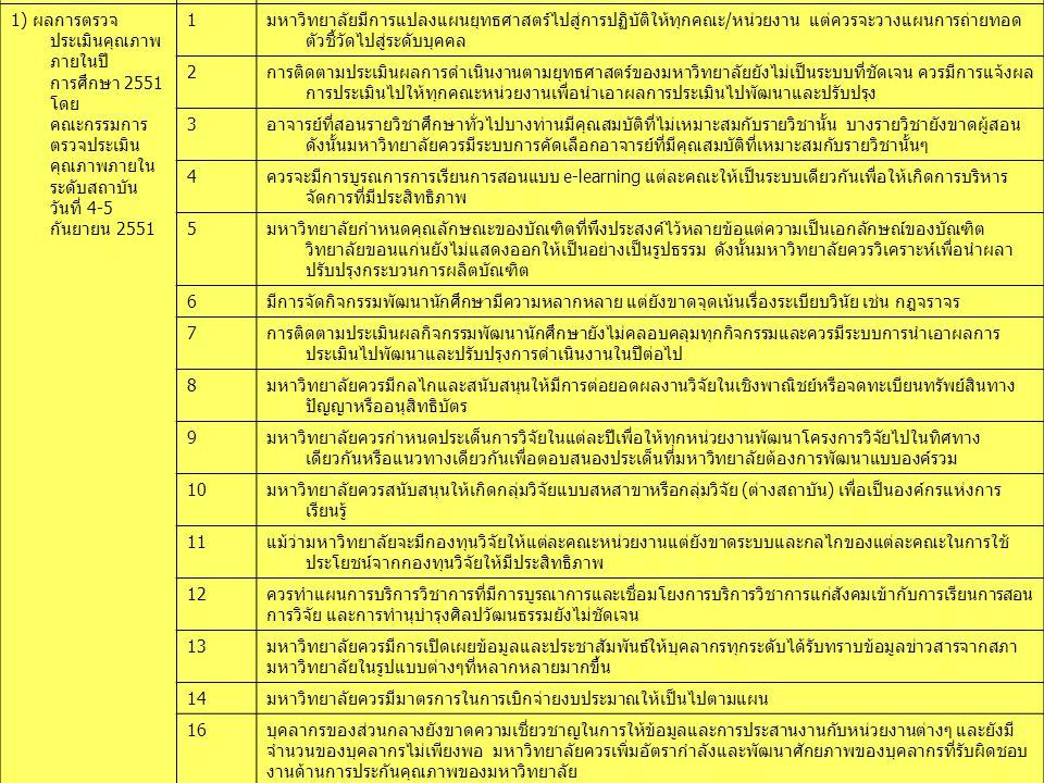 www.themegallery.com LOGO ที่มาที่โอกาสในการปรับปรุง 1) ผลการตรวจ ประเมินคุณภาพ ภายในปี การศึกษา 2551 โดย คณะกรรมการ ตรวจประเมิน คุณภาพภายใน ระดับสถาบัน วันที่ 4-5 กันยายน 2551 1มหาวิทยาลัยมีการแปลงแผนยุทธศาสตร์ไปสู่การปฏิบัติให้ทุกคณะ/หน่วยงาน แต่ควรจะวางแผนการถ่ายทอด ตัวชี้วัดไปสู่ระดับบุคคล 2การติดตามประเมินผลการดำเนินงานตามยุทธศาสตร์ของมหาวิทยาลัยยังไม่เป็นระบบที่ชัดเจน ควรมีการแจ้งผล การประเมินไปให้ทุกคณะหน่วยงานเพื่อนำเอาผลการประเมินไปพัฒนาและปรับปรุง 3อาจารย์ที่สอนรายวิชาศึกษาทั่วไปบางท่านมีคุณสมบัติที่ไม่เหมาะสมกับรายวิชานั้น บางรายวิชายังขาดผู้สอน ดังนั้นมหาวิทยาลัยควรมีระบบการคัดเลือกอาจารย์ที่มีคุณสมบัติที่เหมาะสมกับรายวิชานั้นๆ 4ควรจะมีการบูรณการการเรียนการสอนแบบ e-learning แต่ละคณะให้เป็นระบบเดียวกันเพื่อให้เกิดการบริหาร จัดการที่มีประสิทธิภาพ 5มหาวิทยาลัยกำหนดคุณลักษณะของบัณฑิตที่พึงประสงค์ไว้หลายข้อแต่ความเป็นเอกลักษณ์ของบัณฑิต วิทยาลัยขอนแก่นยังไม่แสดงออกให้เป็นอย่างเป็นรูปธรรม ดังนั้นมหาวิทยาลัยควรวิเคราะห์เพื่อนำผลา ปรับปรุงกระบวนการผลิตบัณฑิต 6มีการจัดกิจกรรมพัฒนานักศึกษามีความหลากหลาย แต่ยังขาดจุดเน้นเรื่องระเบียบวินัย เช่น กฎจราจร 7การติดตามประเมินผลกิจกรรมพัฒนานักศึกษายังไม่คลอบคลุมทุกกิจกรรมและควรมีระบบการนำเอาผลการ ประเมินไปพัฒนาและปรับปรุงการดำเนินงานในปีต่อไป 8มหาวิทยาลัยควรมีกลไกและสนับสนุนให้มีการต่อยอดผลงานวิจัยในเชิงพาณิชย์หรือจดทะเบียนทรัพย์สินทาง ปัญญาหรืออนุสิทธิบัตร 9มหาวิทยาลัยควรกำหนดประเด็นการวิจัยในแต่ละปีเพื่อให้ทุกหน่วยงานพัฒนาโครงการวิจัยไปในทิศทาง เดียวกันหรือแนวทางเดียวกันเพื่อตอบสนองประเด็นที่มหาวิทยาลัยต้องการพัฒนาแบบองค์รวม 10มหาวิทยาลัยควรสนับสนุนให้เกิดกลุ่มวิจัยแบบสหสาขาหรือกลุ่มวิจัย (ต่างสถาบัน) เพื่อเป็นองค์กรแห่งการ เรียนรู้ 11แม้ว่ามหาวิทยาลัยจะมีกองทุนวิจัยให้แต่ละคณะหน่วยงานแต่ยังขาดระบบและกลไกของแต่ละคณะในการใช้ ประโยชน์จากกองทุนวิจัยให้มีประสิทธิภาพ 12ควรทำแผนการบริการวิชาการที่มีการบูรณาการและเชื่อมโยงการบริการวิชาการแก่สังคมเข้ากับการเรียนการสอน การวิจัย และการทำนุบำรุงศิลปวัฒนธรรมยังไม่ชัดเจน 13มหาวิทยาลัยควรมีการเปิดเผยข้อมูลและประชาสัมพันธ์ให้บุคลากรทุกระดับได้รับทราบข้อมูลข่าวสารจากสภา มหาวิทยาลัยในรูปแ