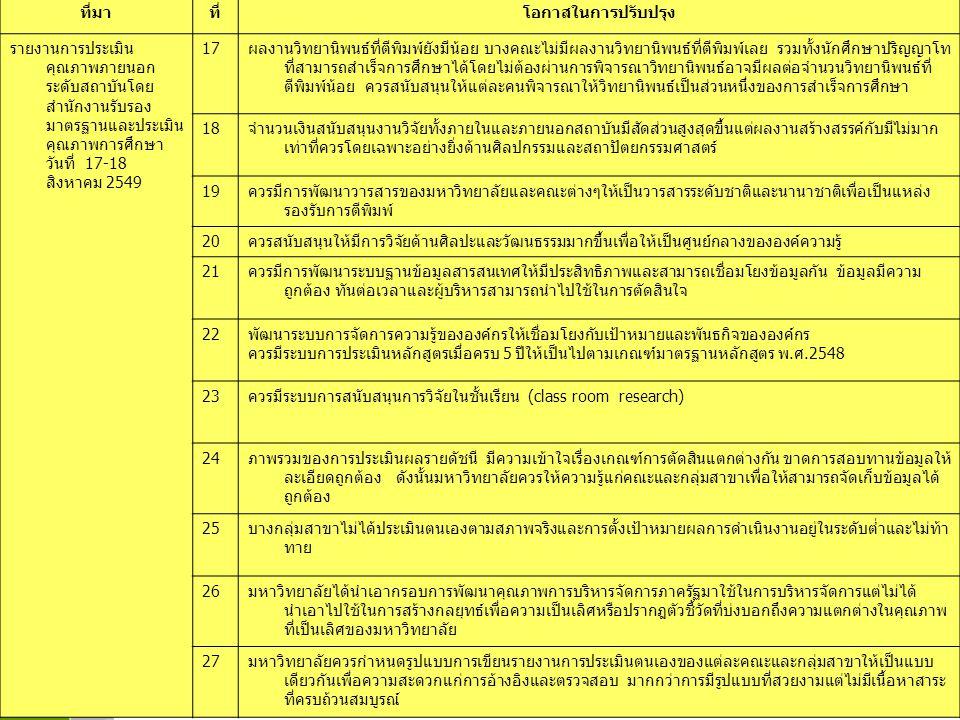 www.themegallery.com LOGO ที่มาที่โอกาสในการปรับปรุง รายงานการประเมิน คุณภาพภายนอก ระดับสถาบันโดย สำนักงานรับรอง มาตรฐานและประเมิน คุณภาพการศึกษา วันที่ 17-18 สิงหาคม 2549 17ผลงานวิทยานิพนธ์ที่ตีพิมพ์ยังมีน้อย บางคณะไม่มีผลงานวิทยานิพนธ์ที่ตีพิมพ์เลย รวมทั้งนักศึกษาปริญญาโท ที่สามารถสำเร็จการศึกษาได้โดยไม่ต้องผ่านการพิจารณาวิทยานิพนธ์อาจมีผลต่อจำนวนวิทยานิพนธ์ที่ ตีพิมพ์น้อย ควรสนับสนุนให้แต่ละคนพิจารณาให้วิทยานิพนธ์เป็นส่วนหนึ่งของการสำเร็จการศึกษา 18จำนวนเงินสนับสนุนงานวิจัยทั้งภายในและภายนอกสถาบันมีสัดส่วนสูงสุดขึ้นแต่ผลงานสร้างสรรค์กับมีไม่มาก เท่าที่ควรโดยเฉพาะอย่างยิ่งด้านศิลปกรรมและสถาปัตยกรรมศาสตร์ 19ควรมีการพัฒนาวารสารของมหาวิทยาลัยและคณะต่างๆให้เป็นวารสารระดับชาติและนานาชาติเพื่อเป็นแหล่ง รองรับการตีพิมพ์ 20ควรสนับสนุนให้มีการวิจัยด้านศิลปะและวัฒนธรรมมากขึ้นเพื่อให้เป็นศูนย์กลางขององค์ความรู้ 21ควรมีการพัฒนาระบบฐานข้อมูลสารสนเทศให้มีประสิทธิภาพและสามารถเชื่อมโยงข้อมูลกัน ข้อมูลมีความ ถูกต้อง ทันต่อเวลาและผู้บริหารสามารถนำไปใช้ในการตัดสินใจ 22พัฒนาระบบการจัดการความรู้ขององค์กรให้เชื่อมโยงกับเป้าหมายและพันธกิจขององค์กร ควรมีระบบการประเมินหลักสูตรเมื่อครบ 5 ปีให้เป็นไปตามเกณฑ์มาตรฐานหลักสูตร พ.ศ.2548 23ควรมีระบบการสนับสนุนการวิจัยในชั้นเรียน (class room research) 24ภาพรวมของการประเมินผลรายดัชนี มีความเข้าใจเรื่องเกณฑ์การตัดสินแตกต่างกัน ขาดการสอบทานข้อมูลให้ ละเอียดถูกต้อง ดังนั้นมหาวิทยาลัยควรให้ความรู้แก่คณะและกลุ่มสาขาเพื่อให้สามารถจัดเก็บข้อมูลได้ ถูกต้อง 25บางกลุ่มสาขาไม่ได้ประเมินตนเองตามสภาพจริงและการตั้งเป้าหมายผลการดำเนินงานอยู่ในระดับต่ำและไม่ท้า ทาย 26มหาวิทยาลัยได้นำเอากรอบการพัฒนาคุณภาพการบริหารจัดการภาครัฐมาใช้ในการบริหารจัดการแต่ไม่ได้ นำเอาไปใช้ในการสร้างกลยุทธ์เพื่อความเป็นเลิศหรือปรากฎตัวชี้วัดที่บ่งบอกถึงความแตกต่างในคุณภาพ ที่เป็นเลิศของมหาวิทยาลัย 27มหาวิทยาลัยควรกำหนดรูปแบบการเขียนรายงานการประเมินตนเองของแต่ละคณะและกลุ่มสาขาให้เป็นแบบ เดียวกันเพื่อความสะดวกแก่การอ้างอิงและตรวจสอบ มากกว่าการมีรูปแบบที่สวยงามแต่ไม่มีเนื้อหาสาระ ที่ครบถ้วนสมบูรณ์