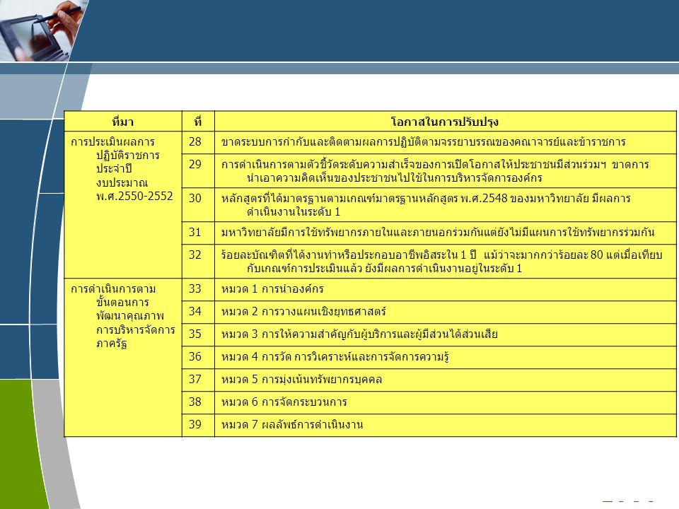 www.themegallery.com LOGO ที่มาที่โอกาสในการปรับปรุง การประเมินผลการ ปฏิบัติราชการ ประจำปี งบประมาณ พ.ศ.2550-2552 28ขาดระบบการกำกับและติดตามผลการปฏิบัติตามจรรยาบรรณของคณาจารย์และข้าราชการ 29การดำเนินการตามตัวชี้วัดระดับความสำเร็จของการเปิดโอกาสให้ประชาชนมีส่วนร่วมฯ ขาดการ นำเอาความคิดเห็นของประชาชนไปใช้ในการบริหารจัดการองค์กร 30หลักสูตรที่ได้มาตรฐานตามเกณฑ์มาตรฐานหลักสูตร พ.ศ.2548 ของมหาวิทยาลัย มีผลการ ดำเนินงานในระดับ 1 31มหาวิทยาลัยมีการใช้ทรัพยากรภายในและภายนอกร่วมกันแต่ยังไม่มีแผนการใช้ทรัพยากรร่วมกัน 32ร้อยละบัณฑิตที่ได้งานทำหรือประกอบอาชีพอิสระใน 1 ปี แม้ว่าจะมากกว่าร้อยละ 80 แต่เมื่อเทียบ กับเกณฑ์การประเมินแล้ว ยังมีผลการดำเนินงานอยู่ในระดับ 1 การดำเนินการตาม ขั้นตอนการ พัฒนาคุณภาพ การบริหารจัดการ ภาครัฐ 33หมวด 1 การนำองค์กร 34หมวด 2 การวางแผนเชิงยุทธศาสตร์ 35หมวด 3 การให้ความสำคัญกับผู้บริการและผู้มีส่วนได้ส่วนเสีย 36หมวด 4 การวัด การวิเคราะห์และการจัดการความรู้ 37หมวด 5 การมุ่งเน้นทรัพยากรบุคคล 38หมวด 6 การจัดกระบวนการ 39หมวด 7 ผลลัพธ์การดำเนินงาน